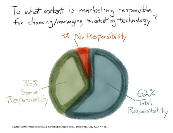 To what extent is marketing responsible for choosing/managing marketing technology?