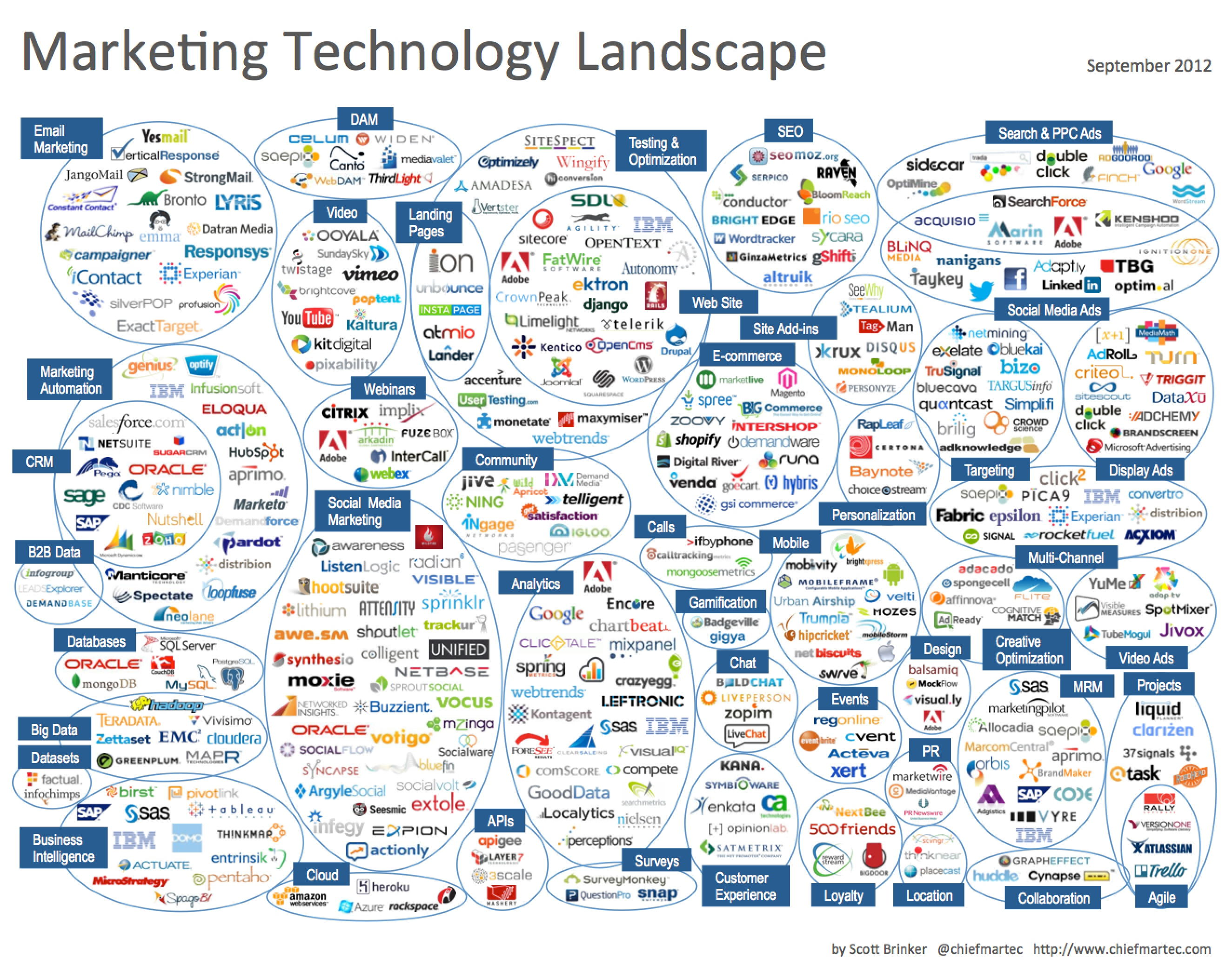 Marketing Technology Landscape Supergraphic 2012 Chief