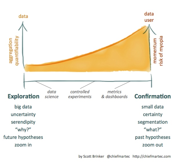 Marketing Data: Exploration vs. Confirmation