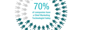 70% Have a Chief Marketing Technologist