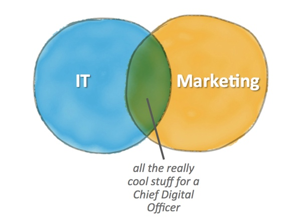 A CMO, a CIO, and a chief digital officer walk into a bar... - Chief Marketing Technologist