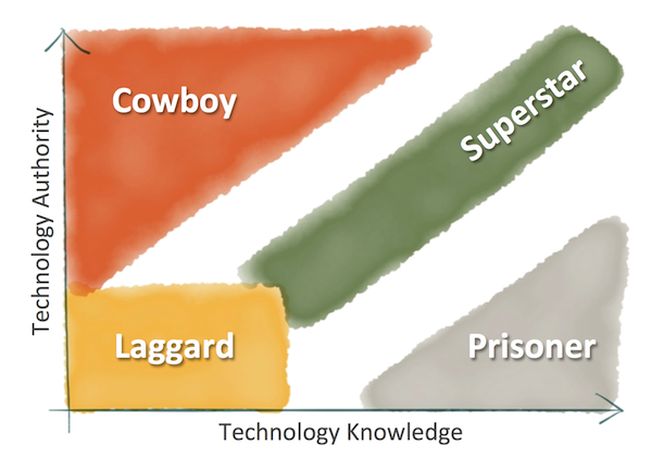 Technology Authority v. Knowledge Matrix