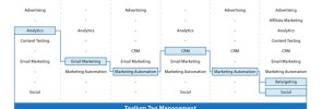 Build Your Own Marketing Cloud with Tag Management