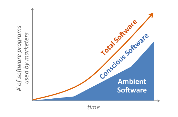 Ambient Marketing Software