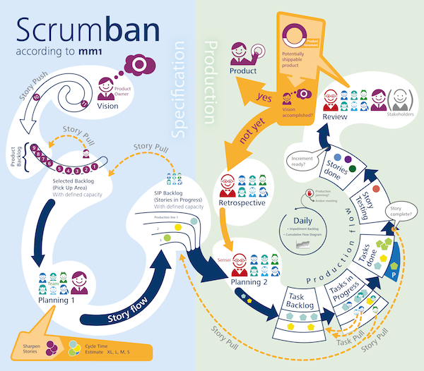 Using Scrumban (Scrum + Kanban) for agile marketing - Chief ...