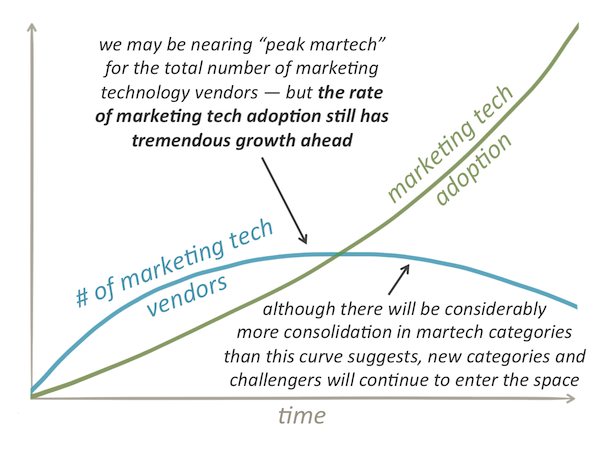 Marketing Technology Growth