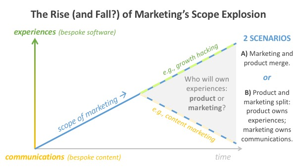 Rise (and Fall?) of Marketing's Scope Explosion