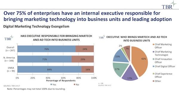 Marketing Technology Executive Leadership (TBR)