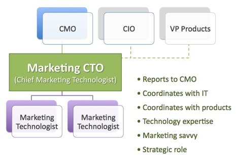 organization chart with a marketing CTO