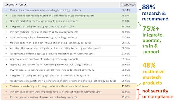 营销技术责任