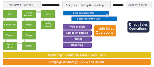 Marketing Operations Org and Flow