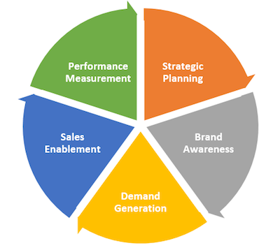 Marketing Operations Functions