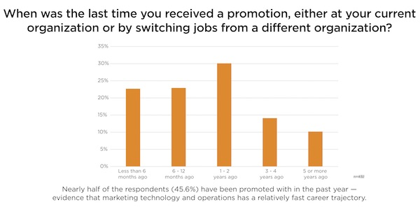 Martech Career Promotions in Marketing Ops & Tech Salary Survey