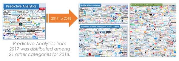 Martech Predictive Analytics Migration 2017-2018