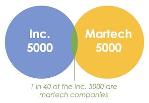 Martech 5000 + Inc. 5000 Venn Diagram