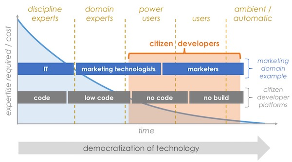 Martech and Citizen Developers in Marketing