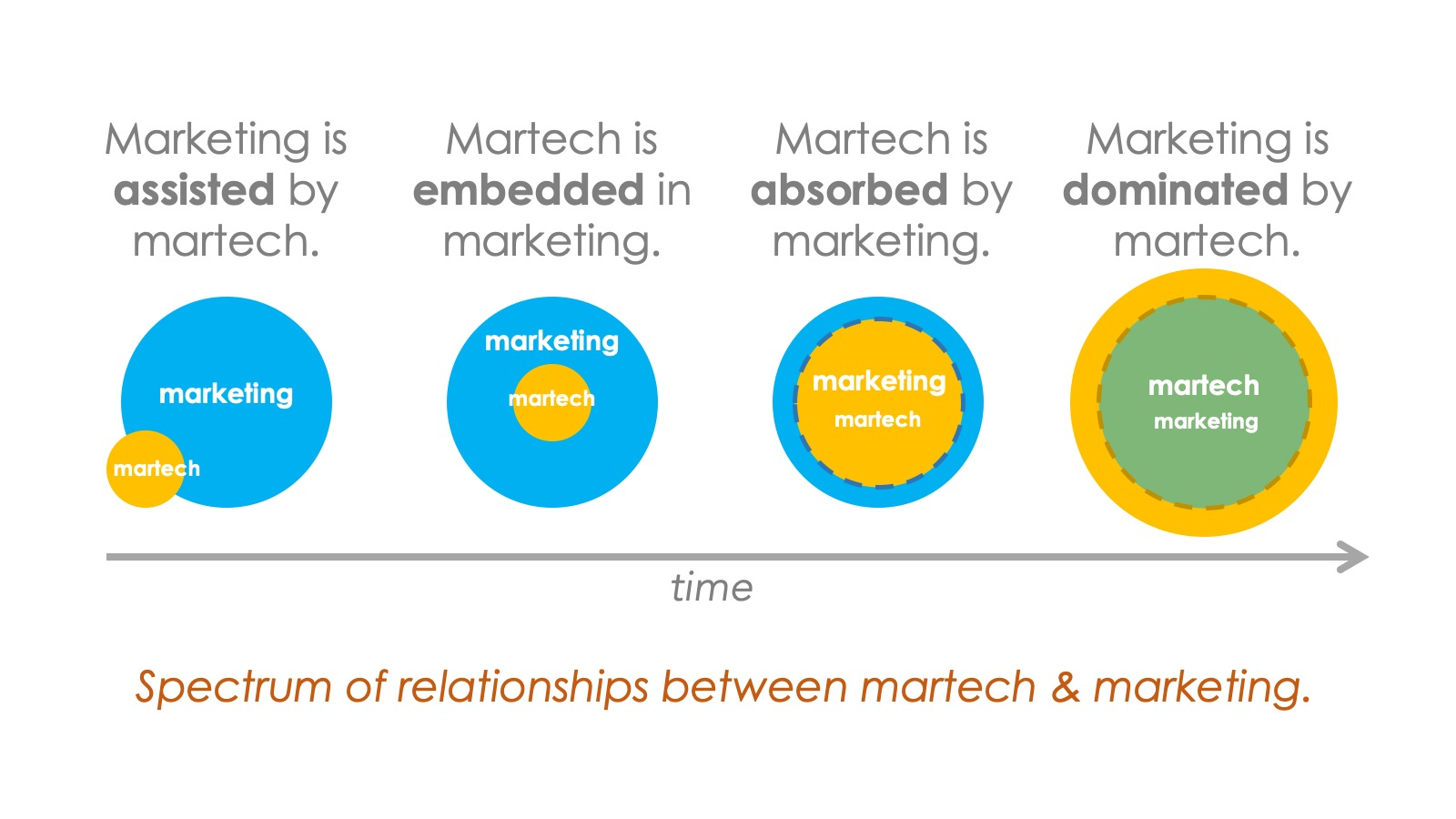 Martech is marketing: a wide spectrum of possibilities