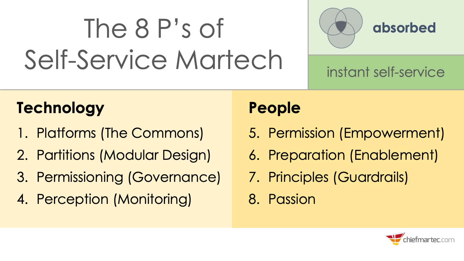 Platforming Marketing: 8 P's of Self-Service Martech