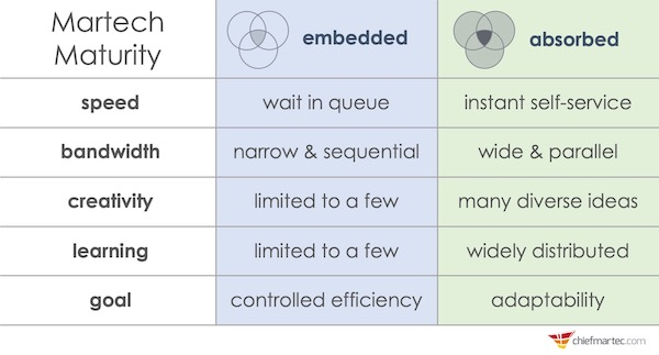 Martech Maturity: Embedded to Absorbed